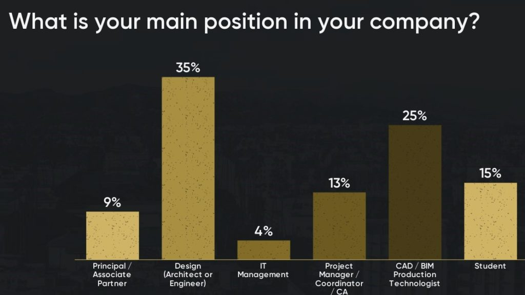 1-what-is-your-main-position-in-your-company (2)